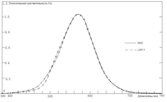 Спектральная чувствительность LXP-1
