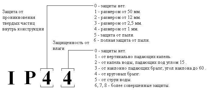 Электробезопасность степени защиты электробезопасность участка