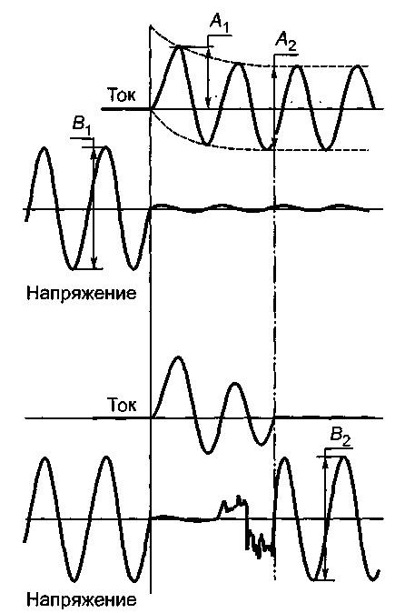 Рисунки 3-6 - Схемы испытаний