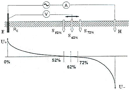 Схема измерения по принципу