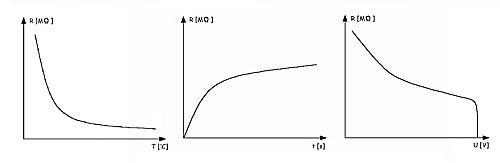 Зависимость сопротивления изоляции от температуры, времени измерения и напряжения