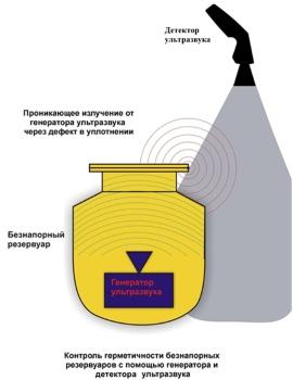 Контроль герметичности безнапорных резервуаров