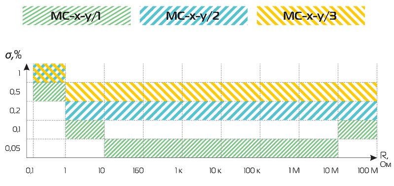 модельный ряд и таблицы сравнения MC