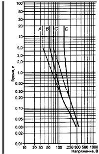 Максимальная длительность кратковременных напряжений на доступных частях при условии единичной неисправности