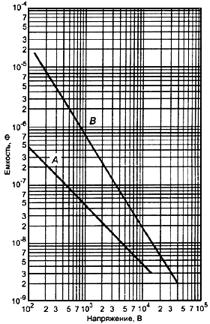 Уровень емкости в нормальных условиях и условиях единичной неисправности