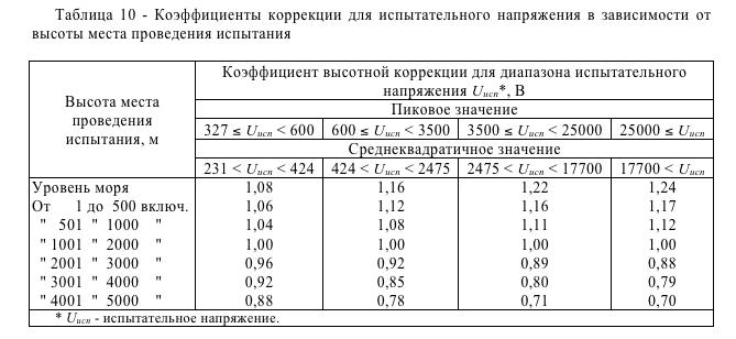 Коэффициенты коррекции для испытательного напряжения в зависимости от высоты места проведения испытания