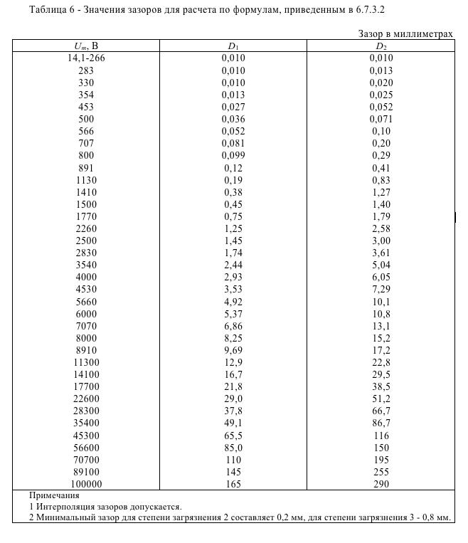 Значения зазоров для расчета по формулам, приведенным в 6.7.3.2