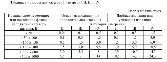 Зазоры для категорий измерений II, III и IV