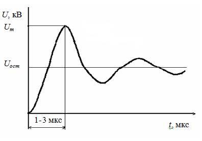 Форма грозовых импульсов, характерная для точек присодинения a, в, г, д на рисунке Б.1