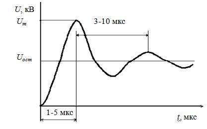 Форма грозовых импульсов, характерная для точек присоединения, проходящих через выводы силового трансформатора, рассматриваемая обмотка которого имеет связь с ВЛ (точки присоединения з, з, и на рисунке Б.1.)